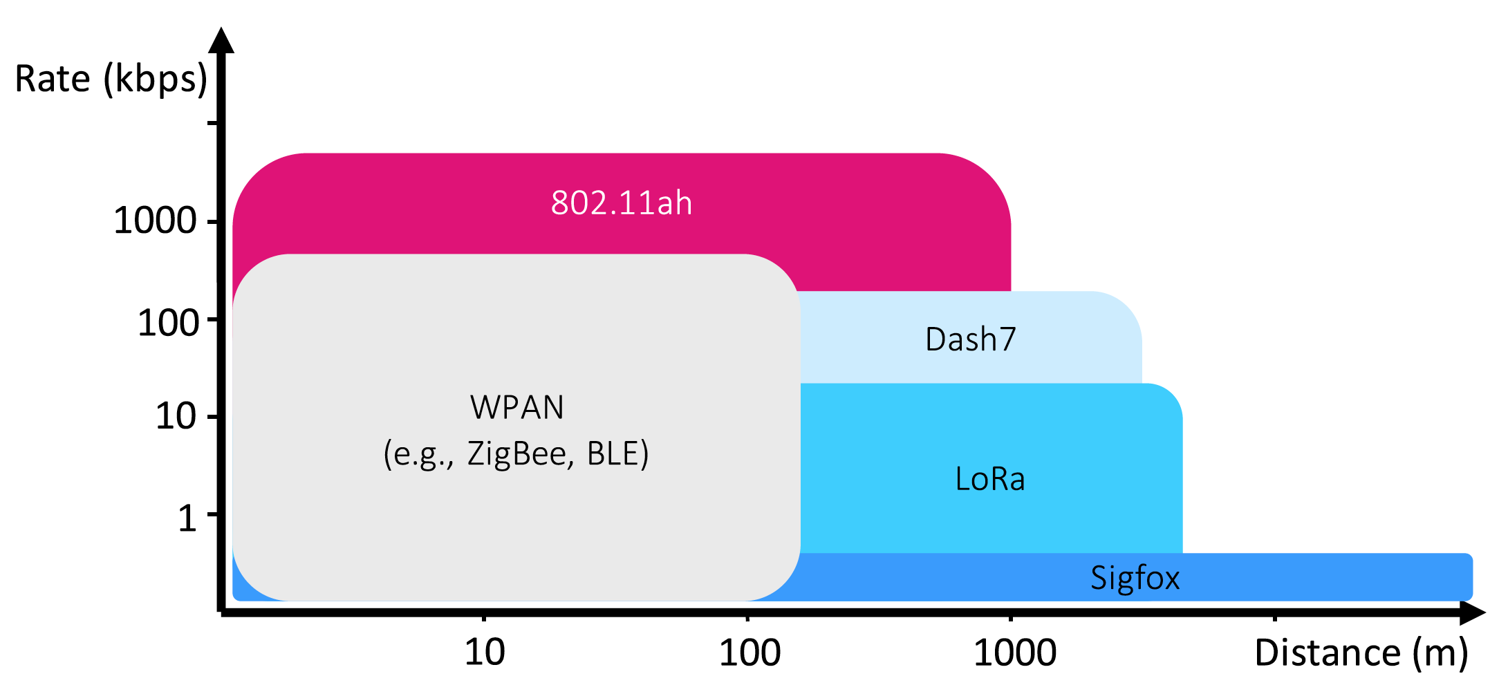 Overview of wireless technologies